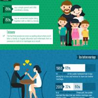 how millennials atitude to marriage is reducing divorce rates